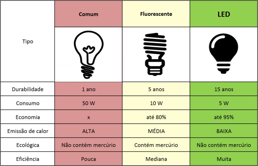 diferencas-durabilidade-consumo-economia-lampada-incandescente-fluorescente-led-blog-iluminacao-arquitetizze